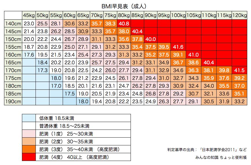 BMIの早見表