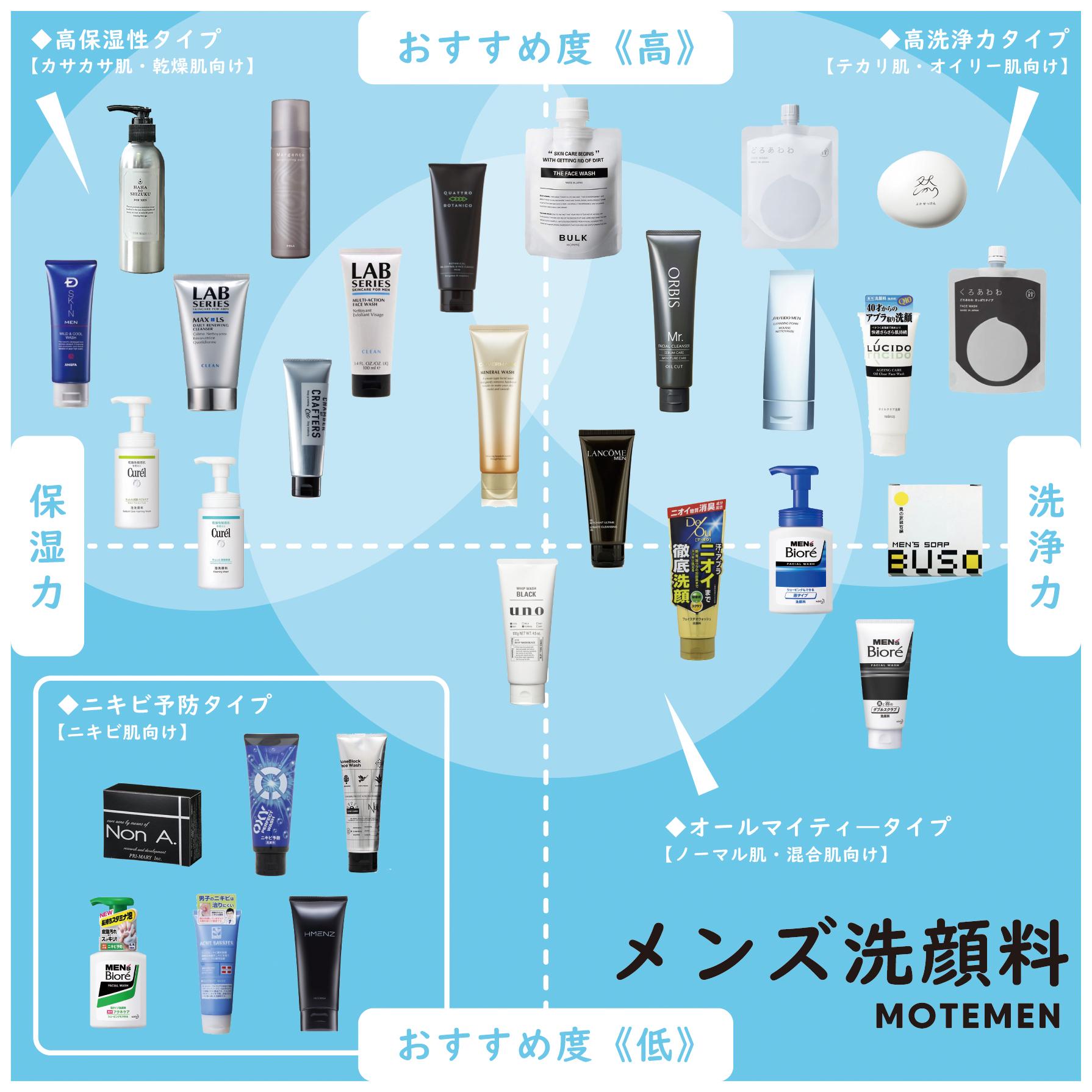 メンズおすすめ洗顔料の種類を分類